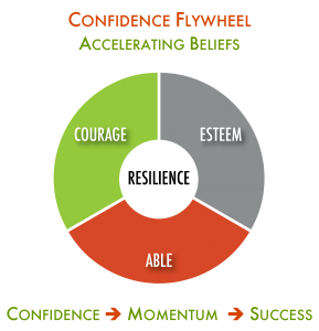 Confidence Flywheel